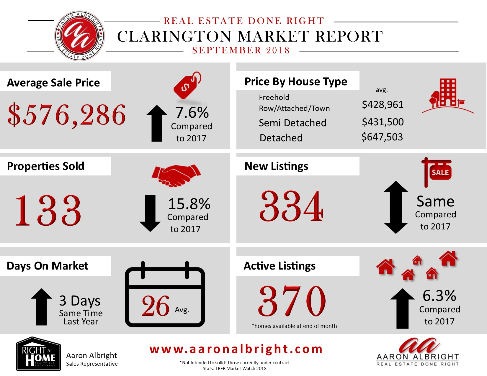 Clarington Real Estate Report August 2018