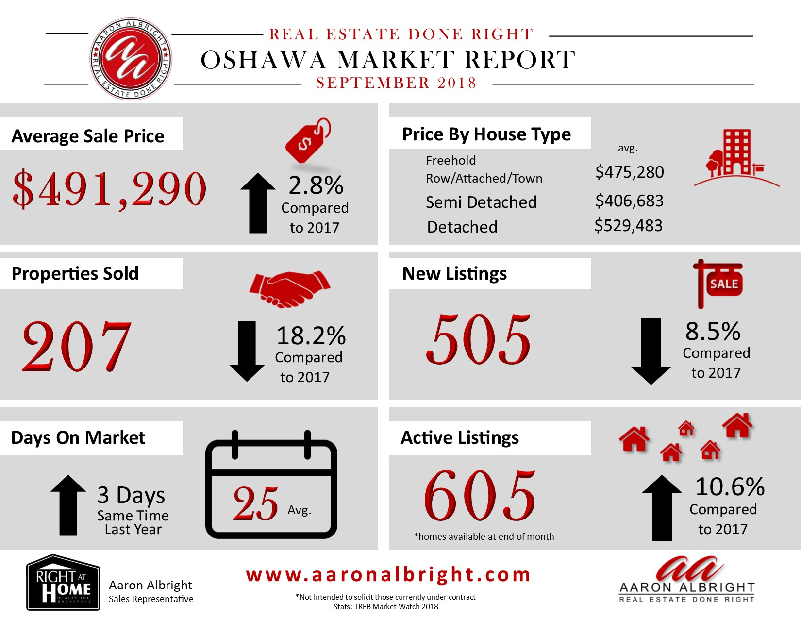 Oshawa Real Estate Report August 2018