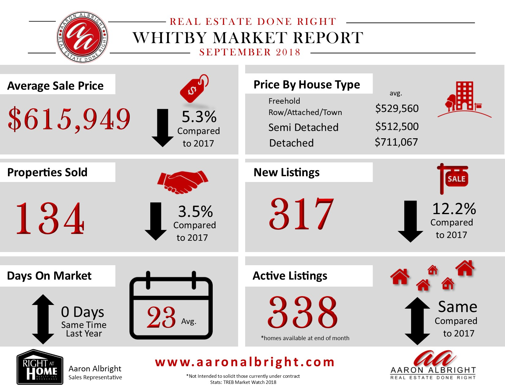 Whitby Real Estate Report August 2018