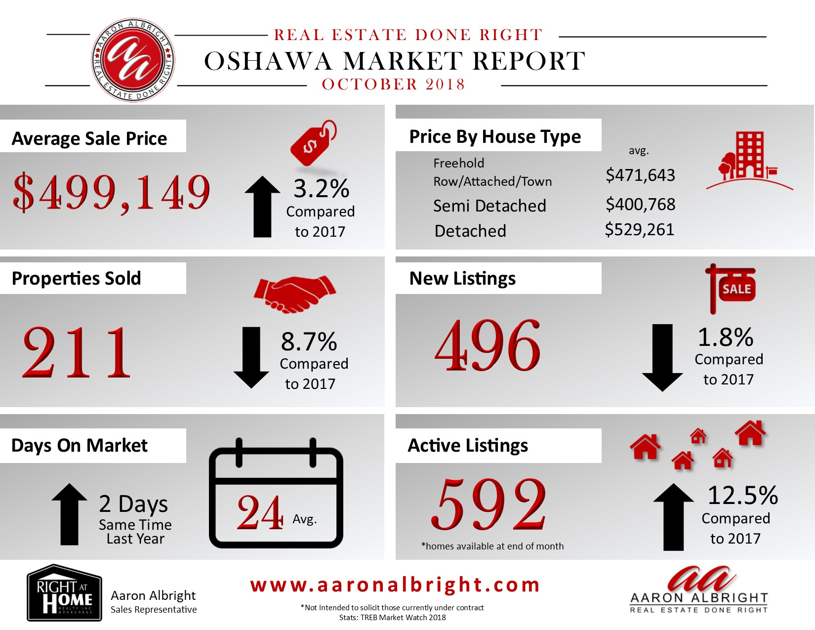 Oshawa Real Estate Report October 2018