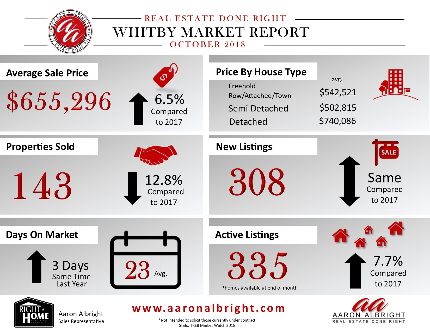 Whitby Real Estate Report October 2018
