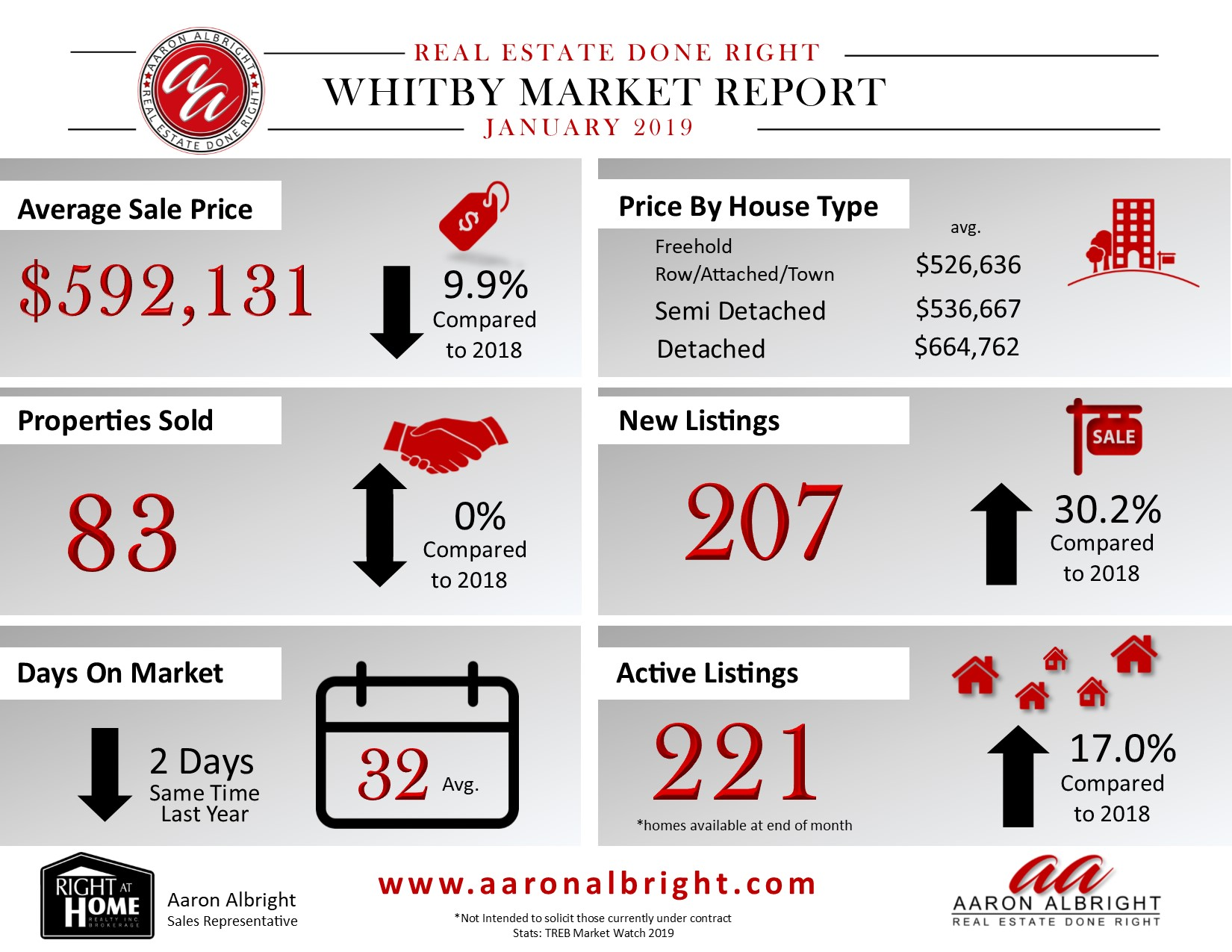 Whitby Real Estate Market Report January 2019