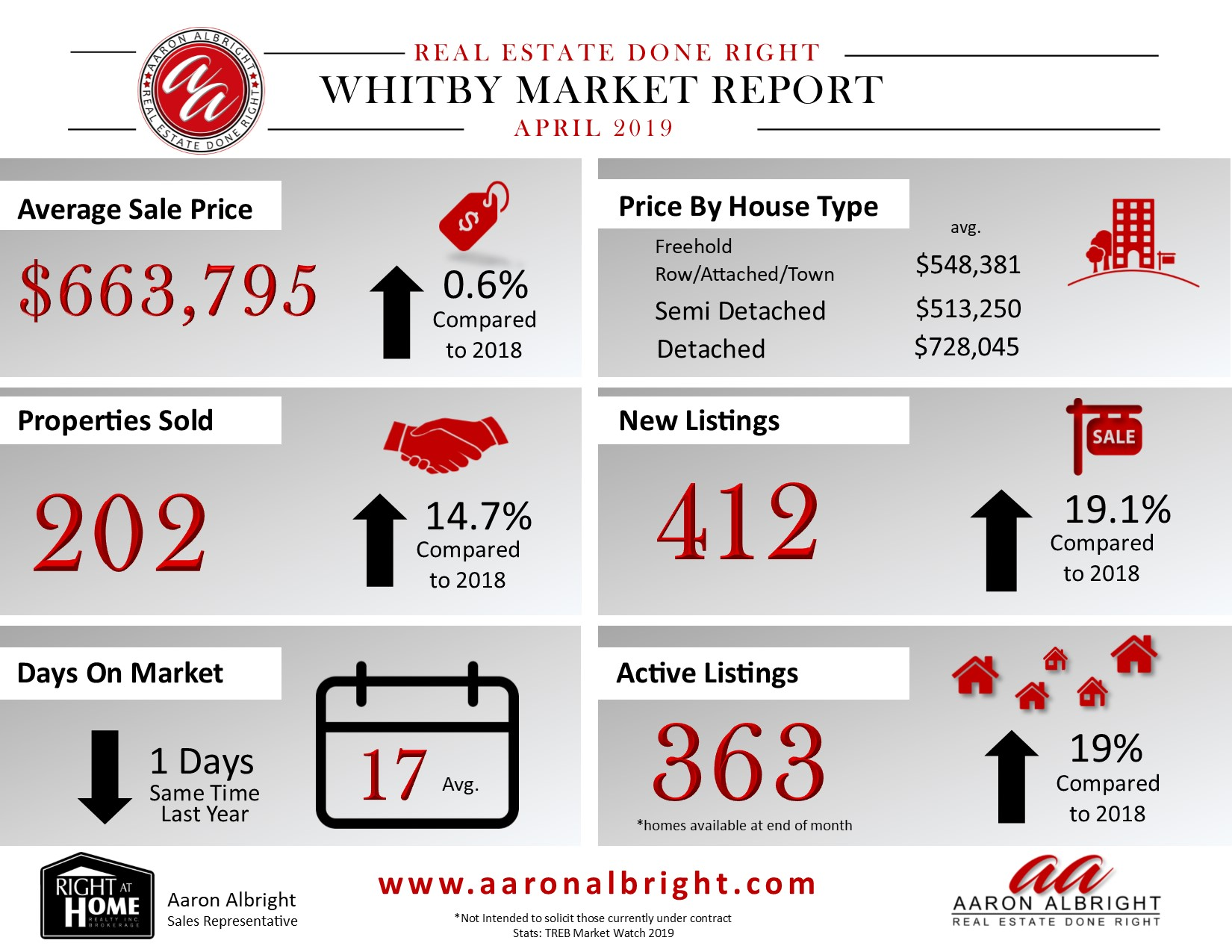 Whitby Real Estate Market Report April 2019